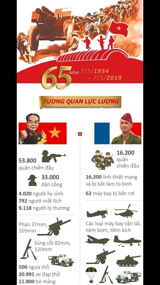 Infographic: Toàn cảnh chiến thắng lịch sử Điện Biên Phủ chấn động địa cầu